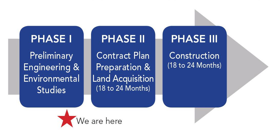 Phase 1 Preliminary Engineering and Environmental Studies, Phase 2 Contract Plan Preparation and Lan